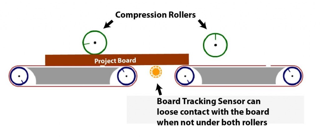 FIG 2.2.3 - Stay Under Rollers. This board is under only one roller.